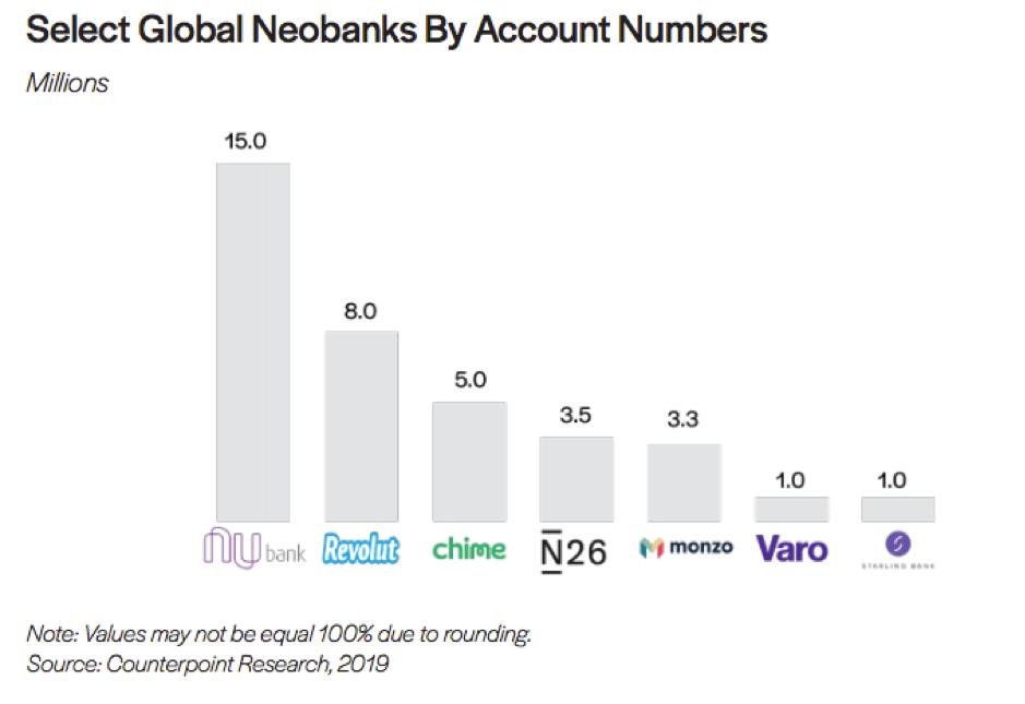 Количество счетов глобальных необанков