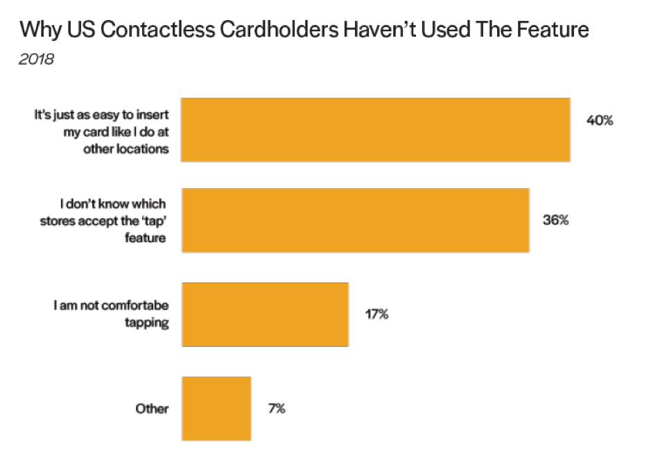 Почему держатели карт не используют бесконтактные платежи
