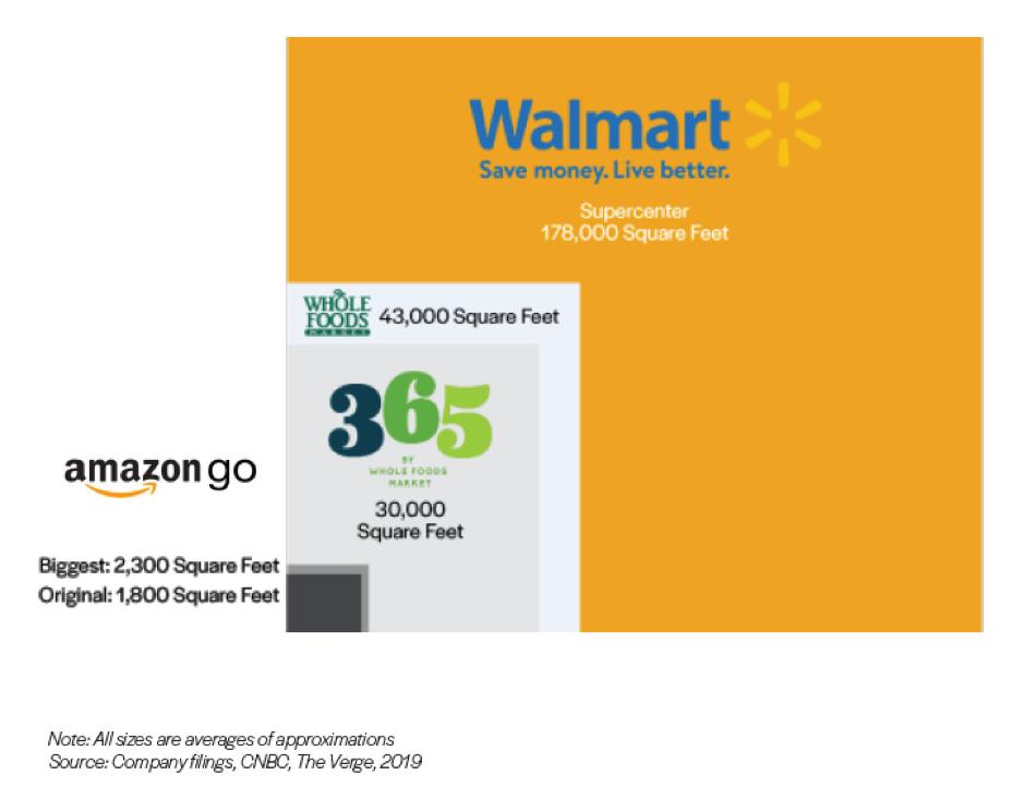 Формат магазина Amazon Go