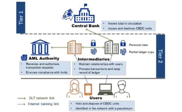 Для цифровых валют центральных банков создадут международные правила