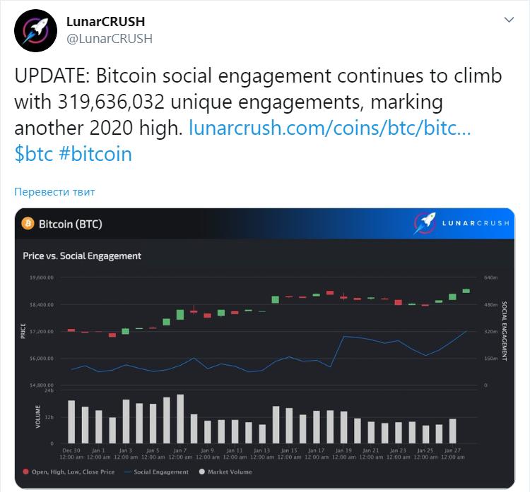Bitcoin торгуется выше $9 тыс. Аналитики в ожидании новой волны роста