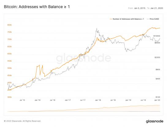 За 5 лет количество владельцев минимум 1 bitcoin выросло в 2 раза