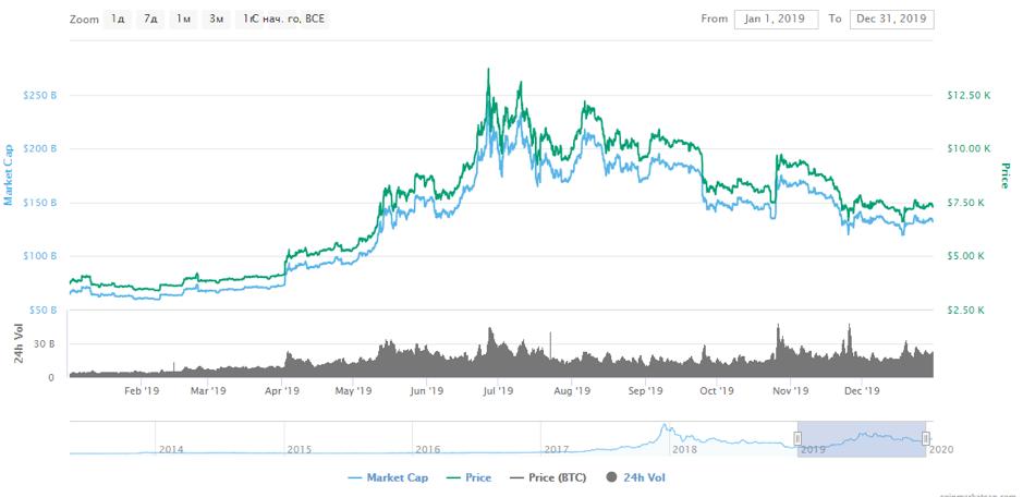 Курс bitcoin на 2020 год