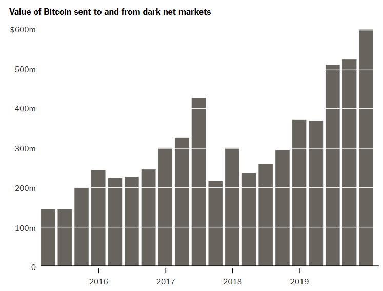 Bitcoin продолжает расти: обзор положения криптовалюты