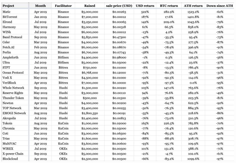 The Block: прибыль от IEO за 200 дней приближается к нулю