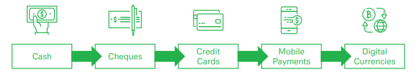 Deutsche Bank: мобильные платежи могут вытеснить банковские карты