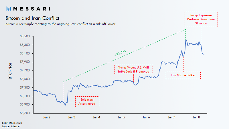 2020 год начался с роста bitcoin и смены состава топ-10 криптовалют