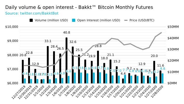 Объем торгов bitcoin-опционами на Bakkt упал до нуля