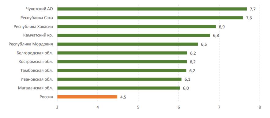Сбербанк назвал самые «безналичные» города и регионы страны