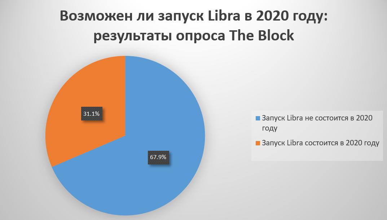 The Block: выпуск криптовалюты Facebook в 2020 году маловероятен