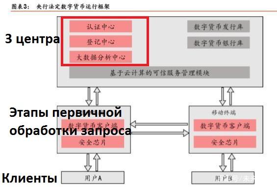 Китай представил схему работу криптоюаня