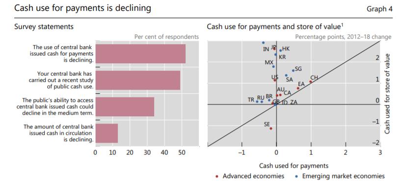 66 Центробанков рассказали о перспективе выпуска национальных криптовалют