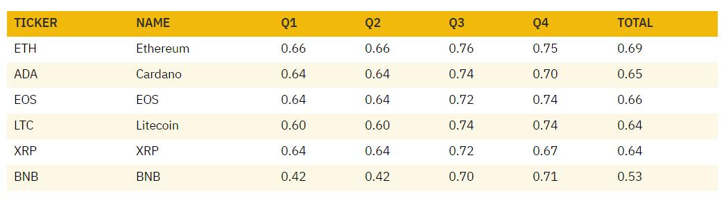Binance назвала самую прибыльную для инвесторов криптовалюту 2019 года