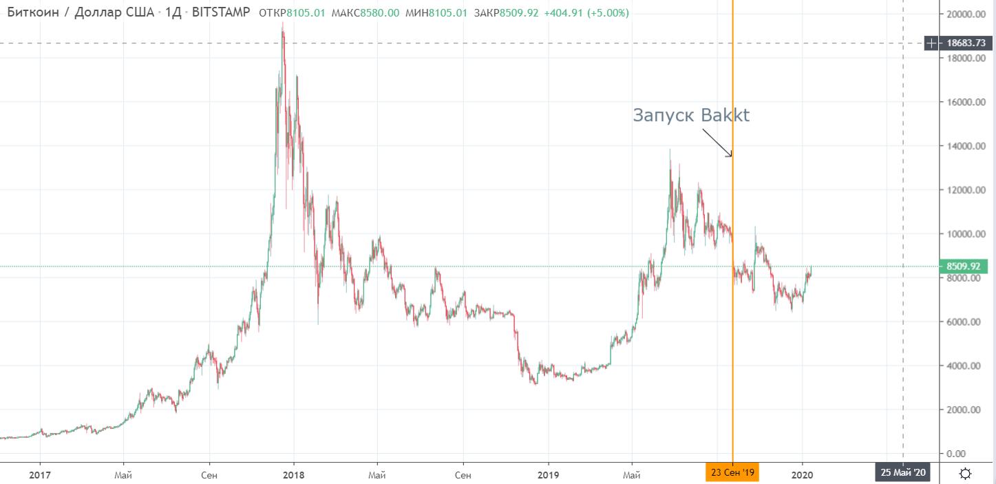 Биржа CME за сутки побила рекорд торгов bitcoin-опционами Bakkt