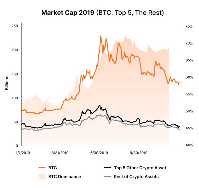 Как развивалась криптосфера в 2019 году: исследование CoinMarketCap