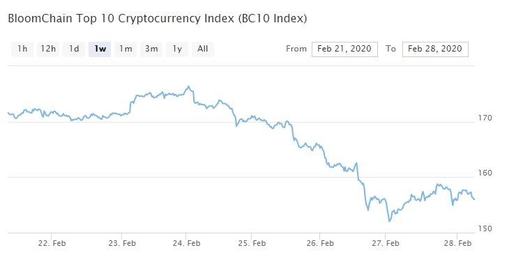 Bitcoin, Ethereum, альткоины — Обзор криптовалют — 28/02/2020