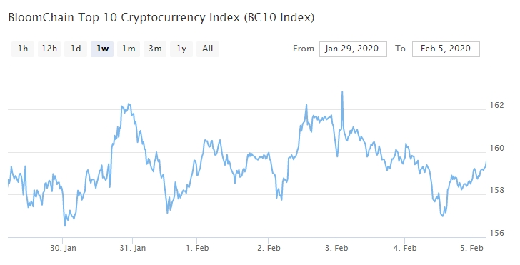 Bitcoin, Ethereum, альткоины — Обзор криптовалют — 5/02/2020