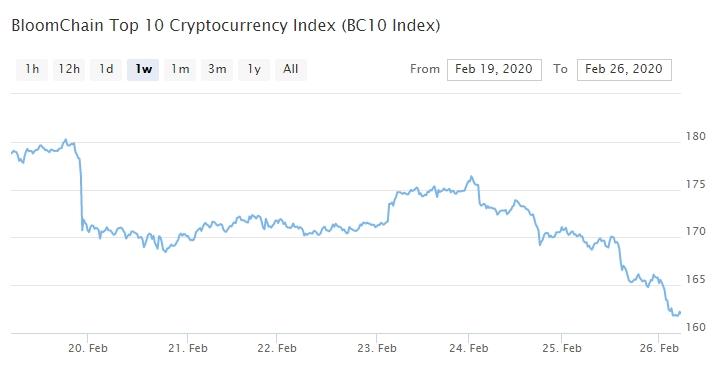 Bitcoin, Ethereum, альткоины — Обзор криптовалют — 26/02/2020