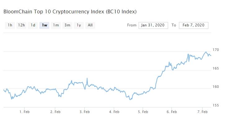 Bitcoin, Ethereum, альткоины — Обзор криптовалют — 7/02/2020