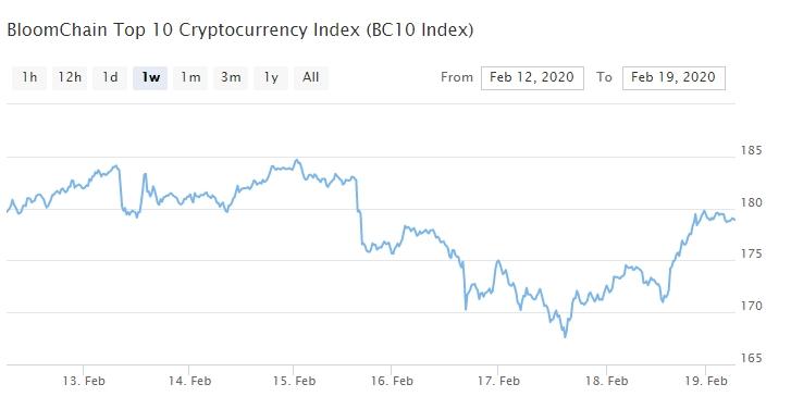 Bitcoin, Ethereum, альткоины — Обзор криптовалют — 19/02/2020