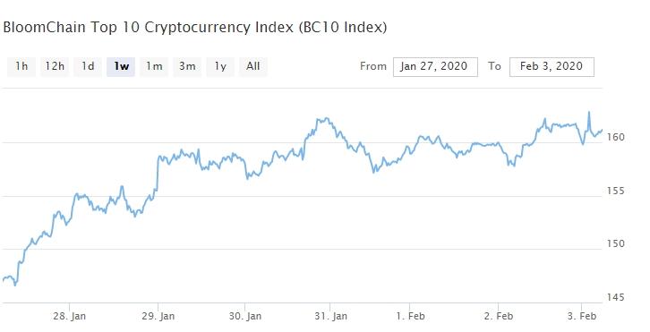 Bitcoin, Ethereum, альткоины — Обзор криптовалют — 3/02/2020