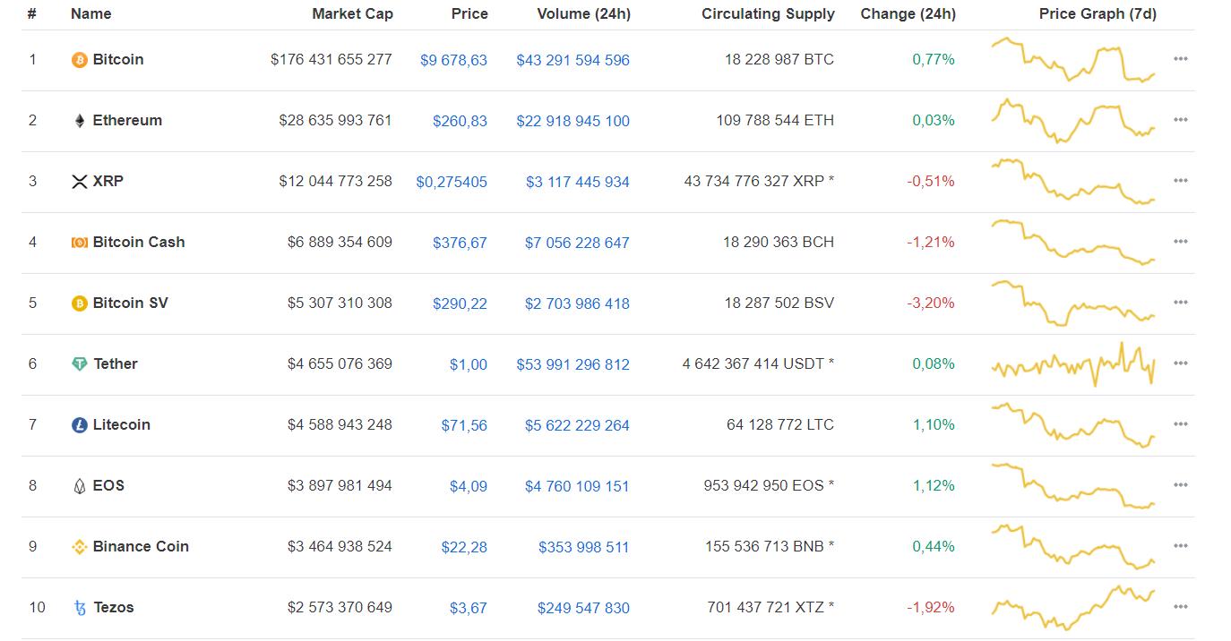 CEO Binance: халвинг приведет к росту стоимости bitcoin