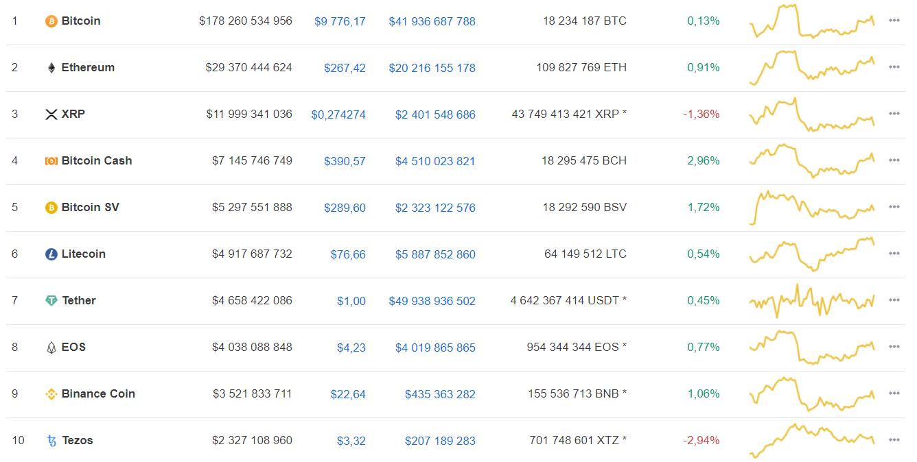The Tie: рост стоимости bitcoin – следствие интереса к халвингу