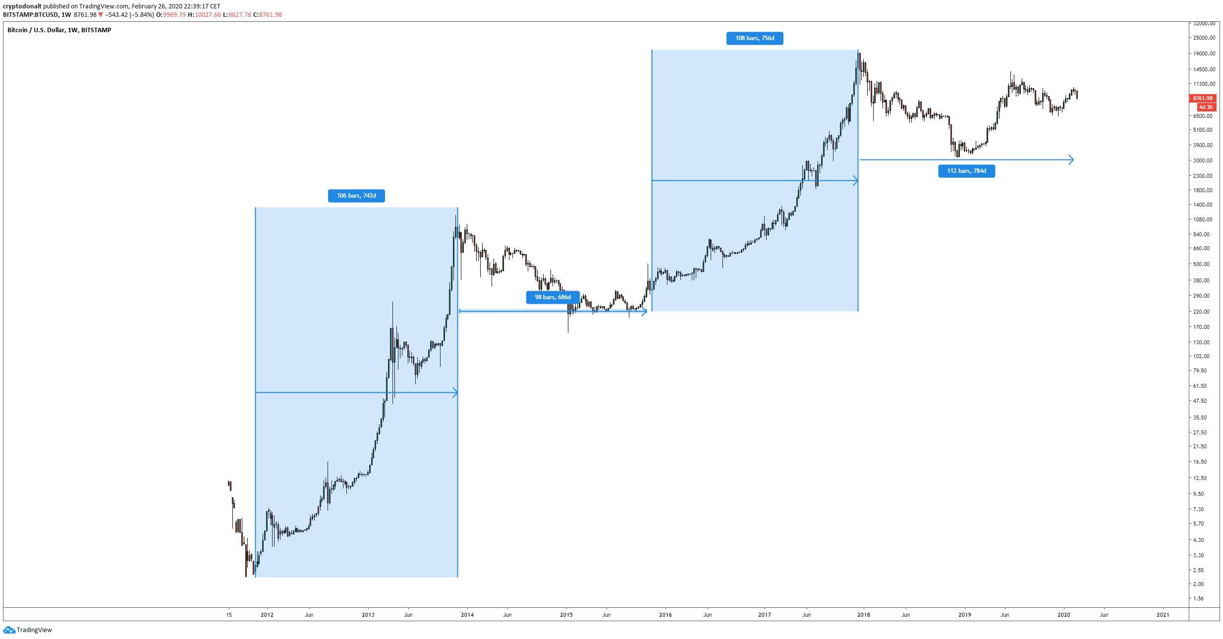 Аналитики прокомментировали текущее положение bitcoin