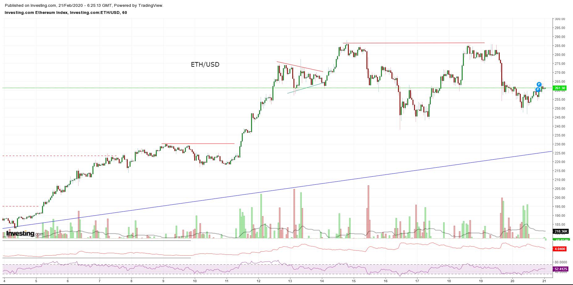 Bitcoin, Ethereum, альткоины — Обзор криптовалют — 21/02/2020