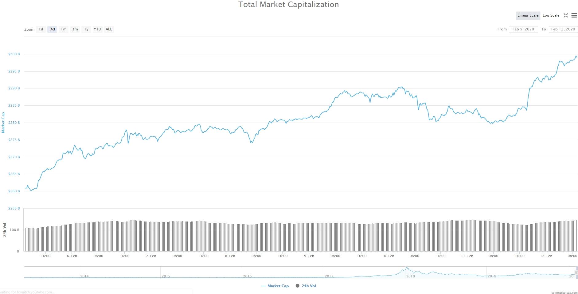 Bitcoin, Ethereum, альткоины — Обзор криптовалют — 12/02/2020