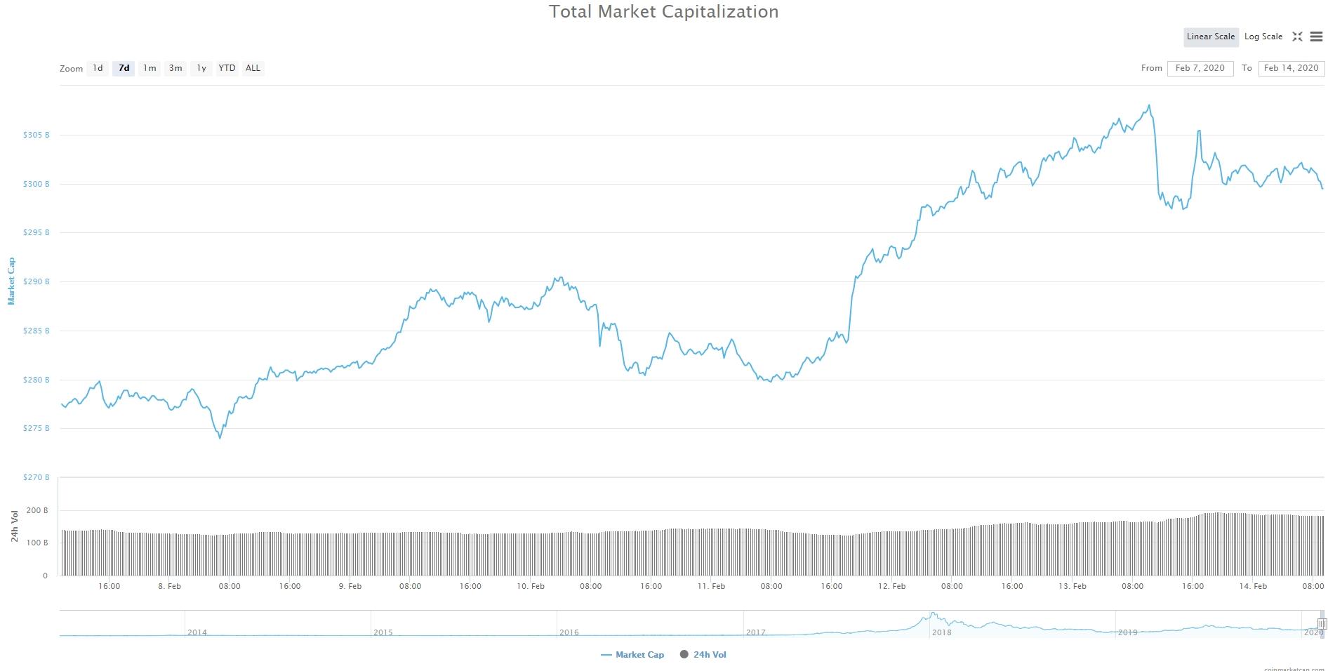 Bitcoin, Ethereum, альткоины — Обзор криптовалют — 14/02/2020