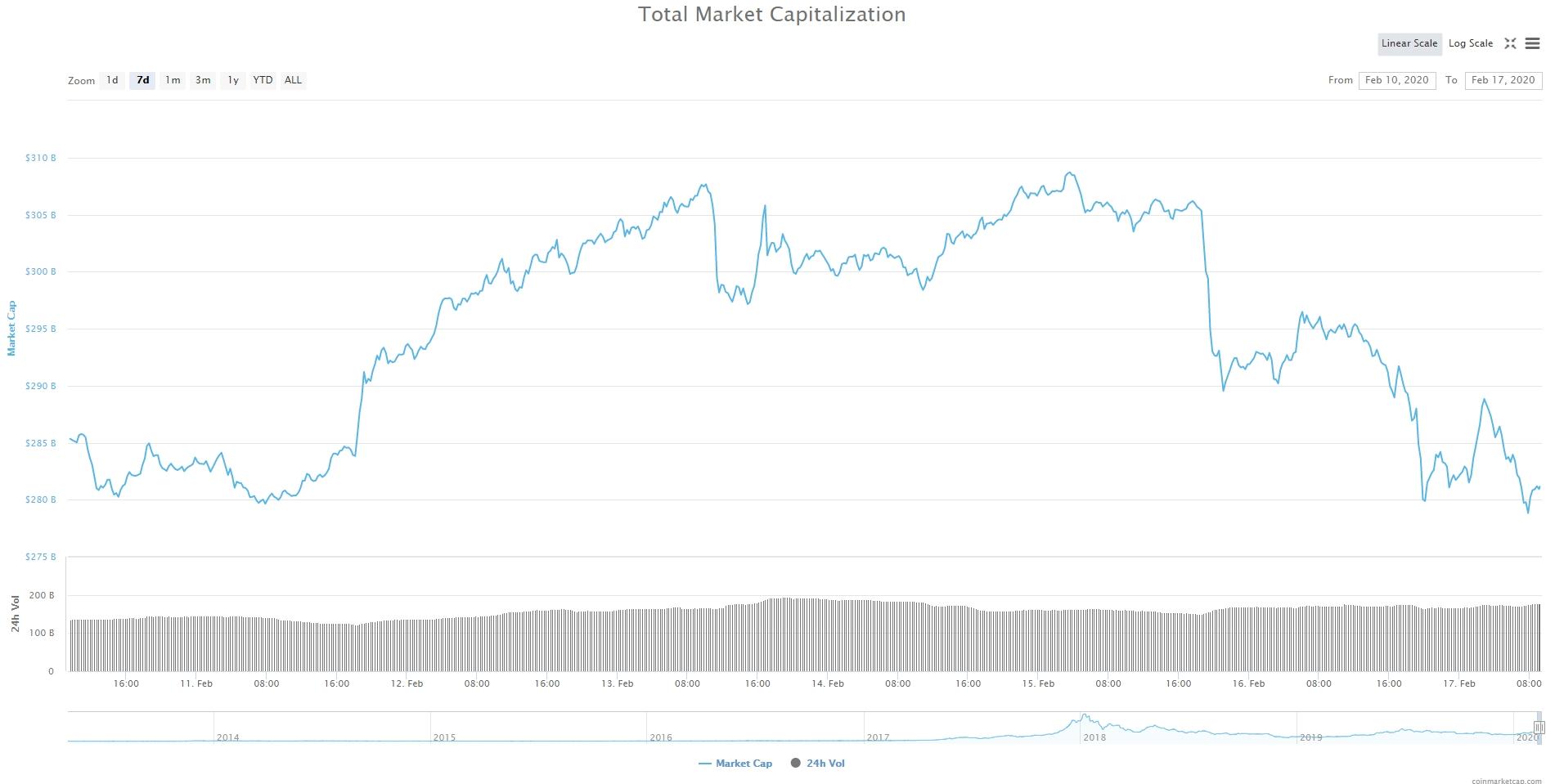 Bitcoin, Ethereum, альткоины — Обзор криптовалют — 17/02/2020