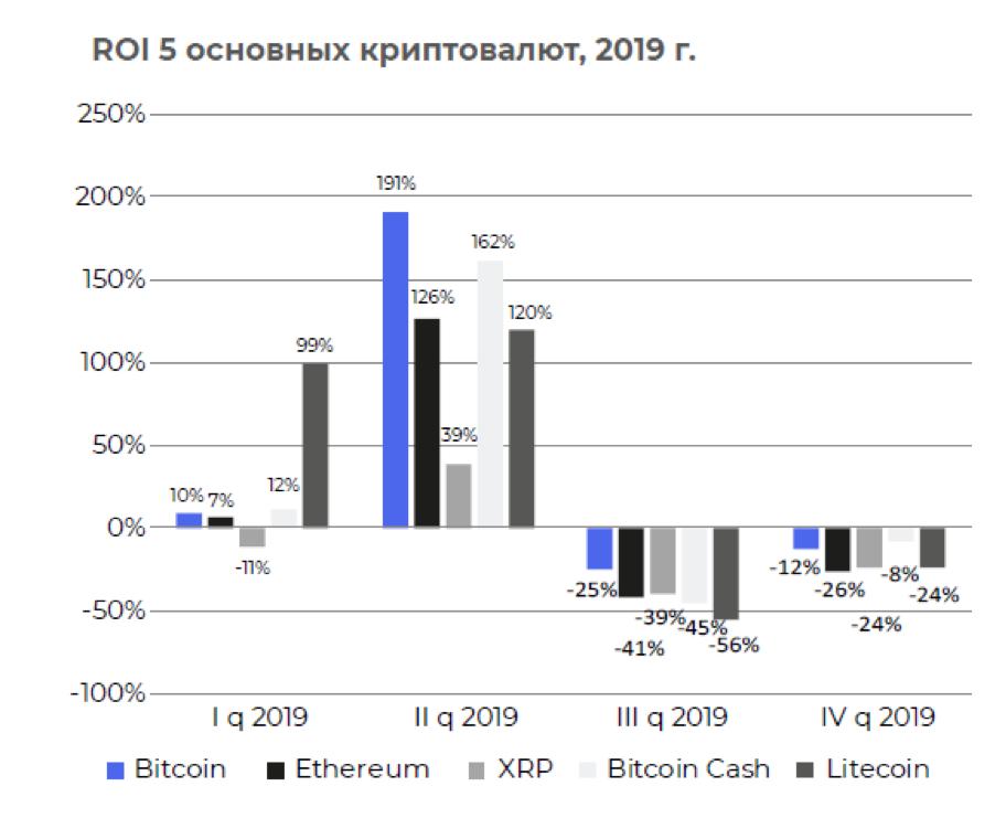 Поквартальный ROI основных криптовалют