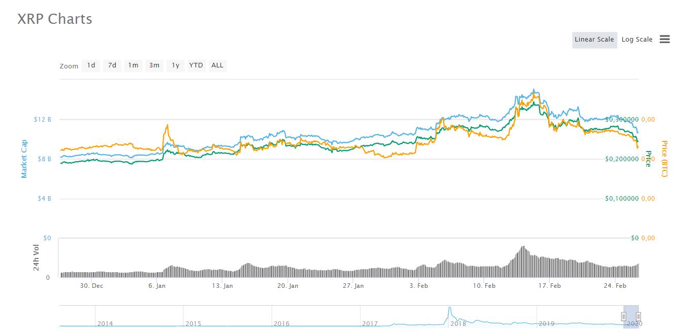 Стала известна сумма инвестиций Ripple в MoneyGram