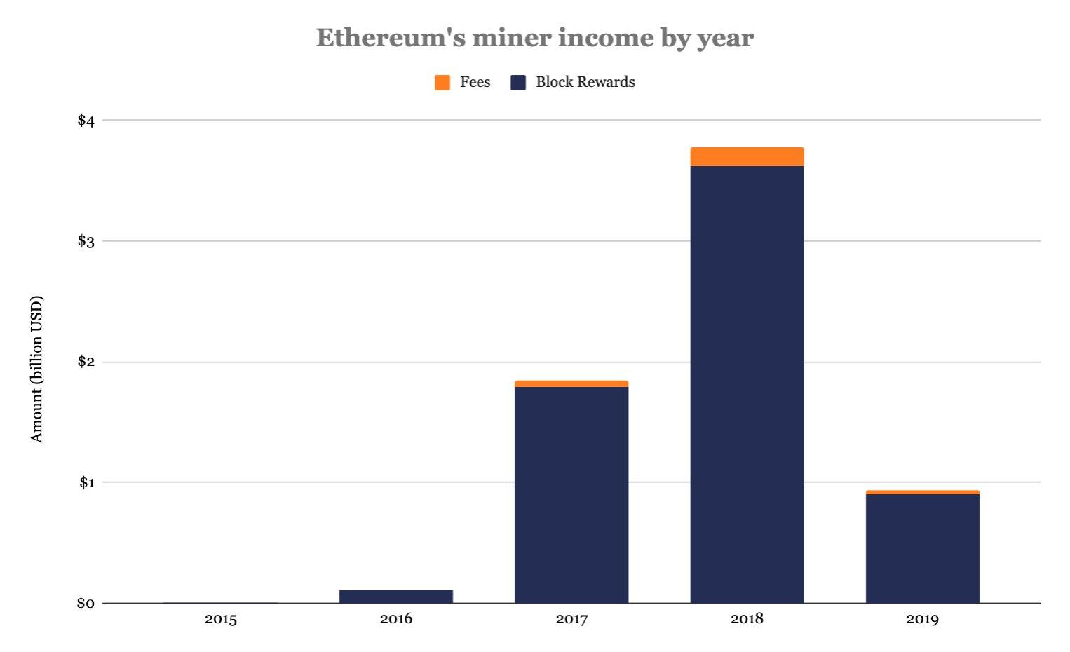 Майнеры bitcoin в 2019 году заработали на 80% больше, чем добытчики Ethereum