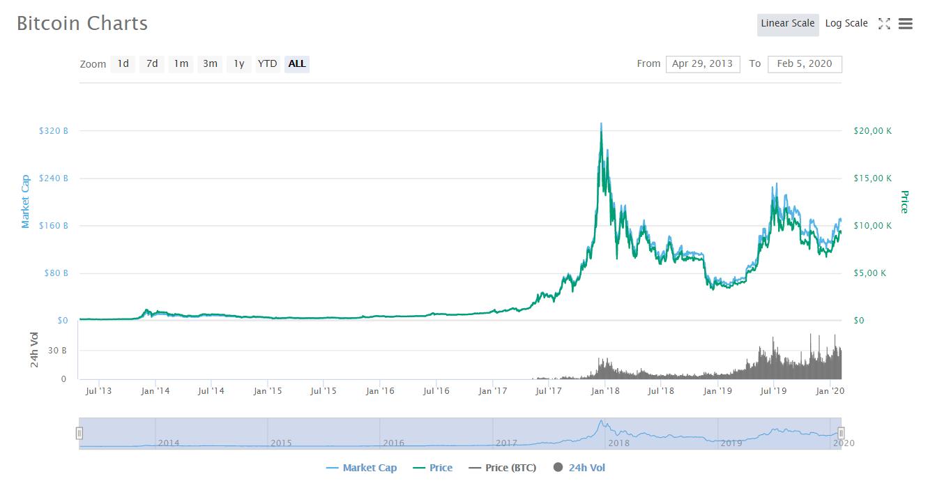 Том Ли: к августу bitcoin может подорожать до $28 тыс.