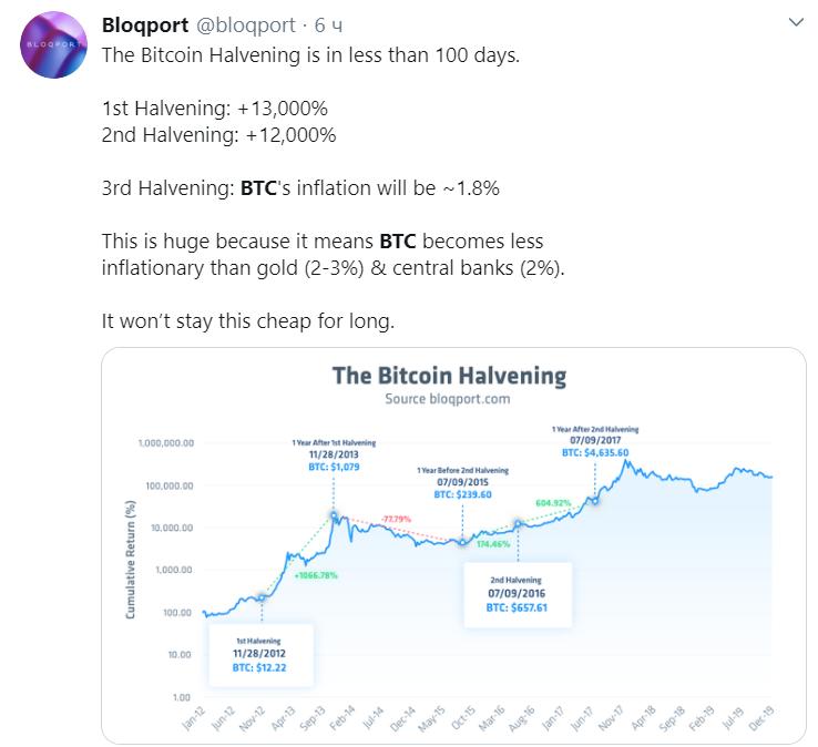 Bitcoin приблизился к уровню $10 тыс.