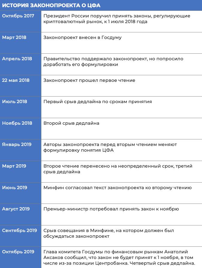 СМИ: криптопользователей в РФ хотят привлечь к уголовной ответственности