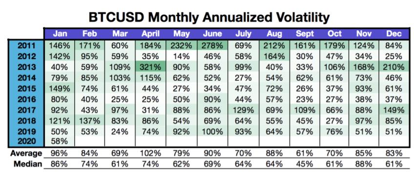 Kraken: bitcoin-«киты» продолжат наращивать волатильность