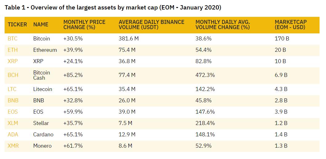 Binance назвала самые прибыльные криптовалюты января 2020 года
