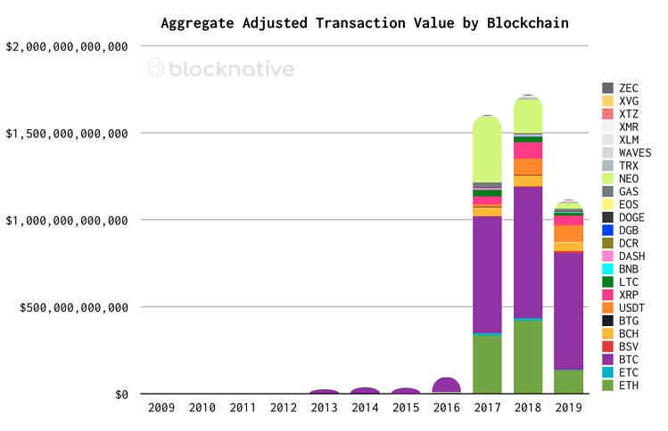 Исследование: к 2023 году количество операций с bitcoin вырастет в 4 раза