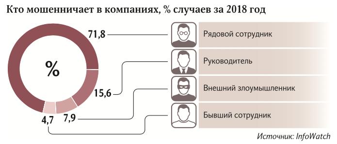 За утечку данных в России предлагают ввести уголовную ответственность