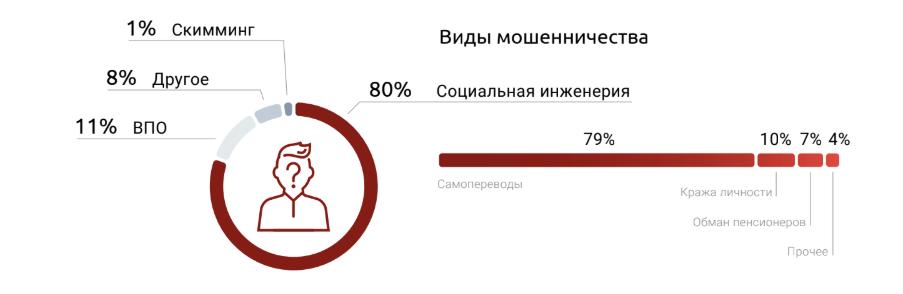 В России появился новый способ кражи средств клиентов банков