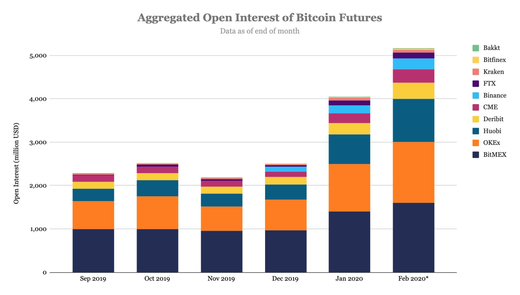 The Block: открытый интерес к bitcoin-фьючерсам достиг рекордных значений