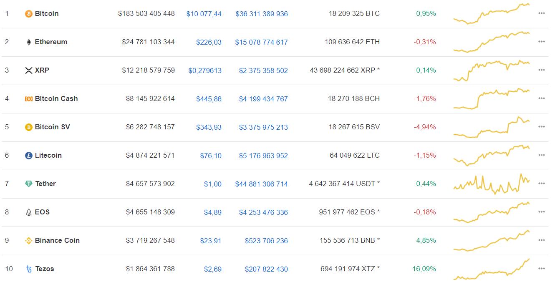 Мнение: текущий рост может вывести bitcoin на уровень $100 тыс.