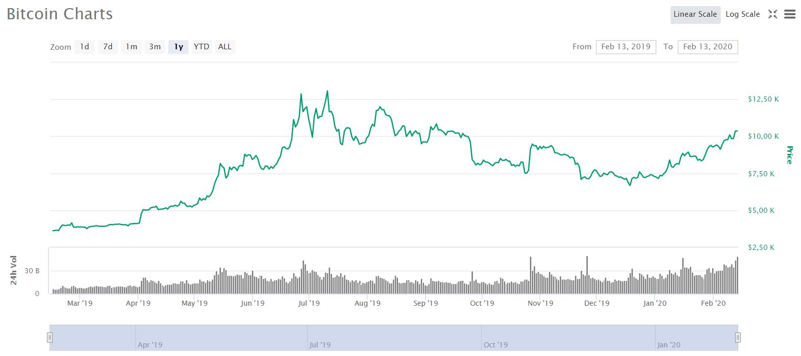 Динамика стоимости bitcoin за год.