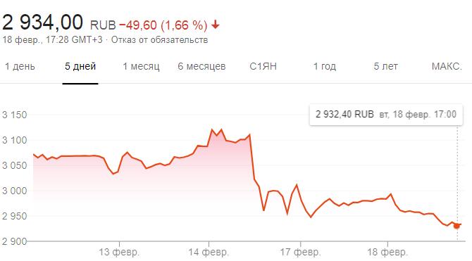 """Динамика акций """"Яндекса"""""""