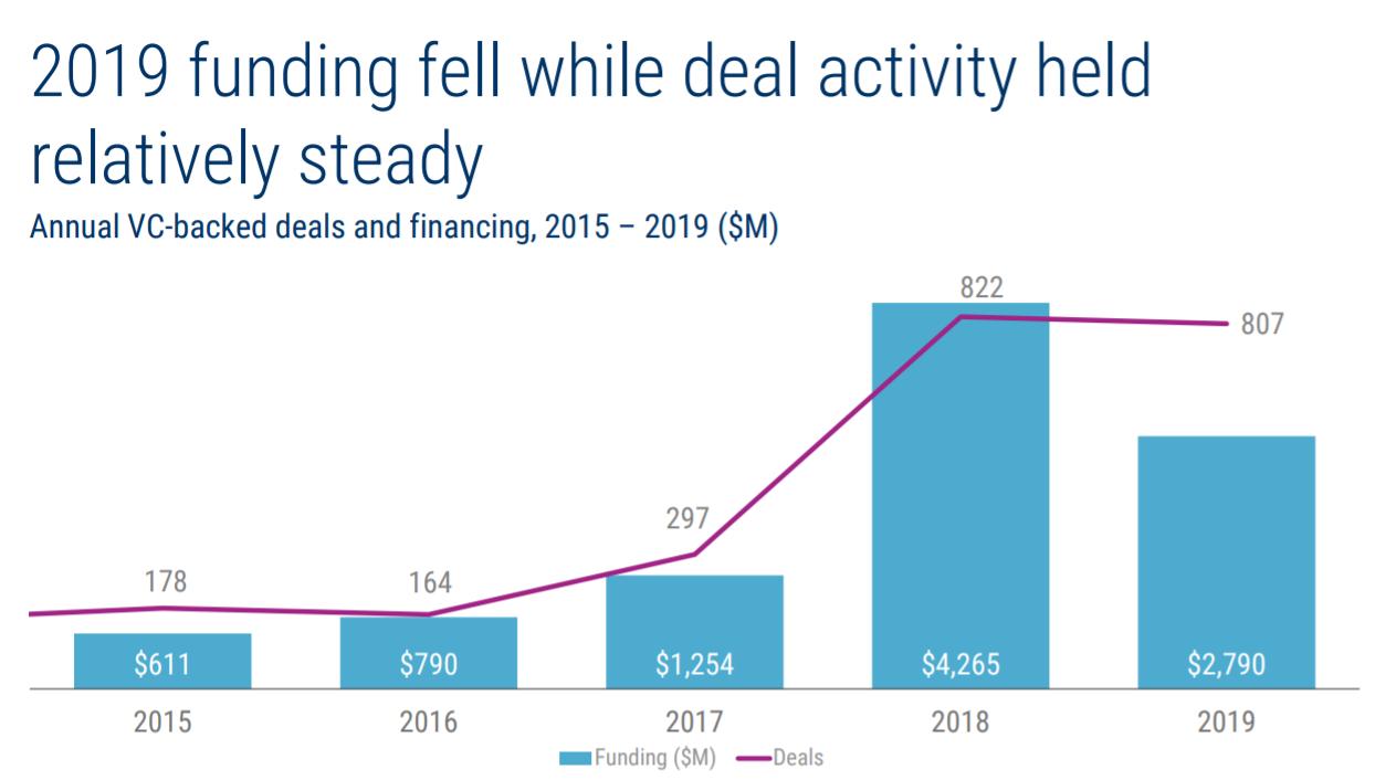 Объем венчурного инвестирования в блокчейн-отрасли в 2015-2019 годах