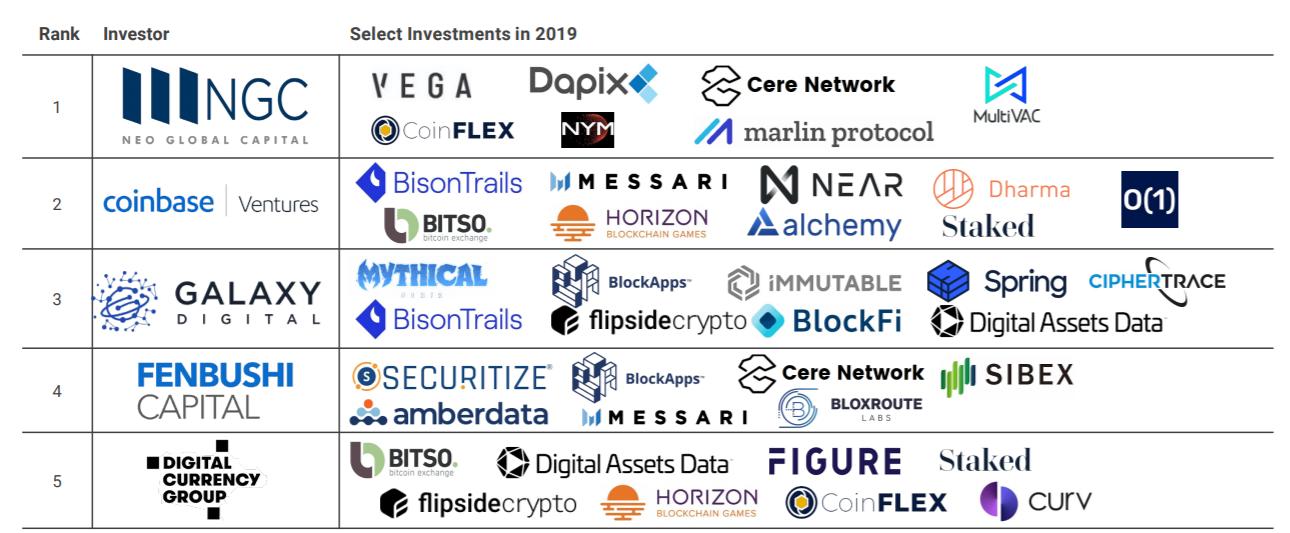 Самые крупные инвестиции вблокчейн-компании в 2019 году