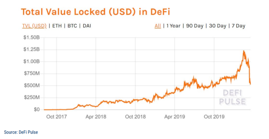 Объем средств, заблокированных на рынке децентрализованных финансов